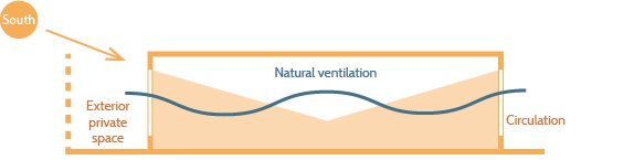 Through dwelling : natural ventilation and light supply